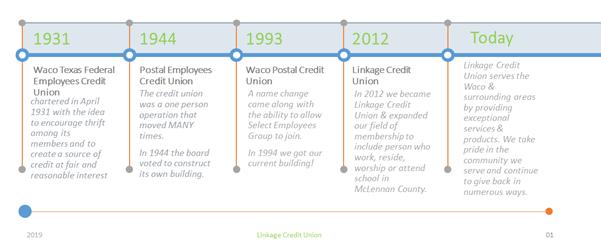 timeline of linkage cu